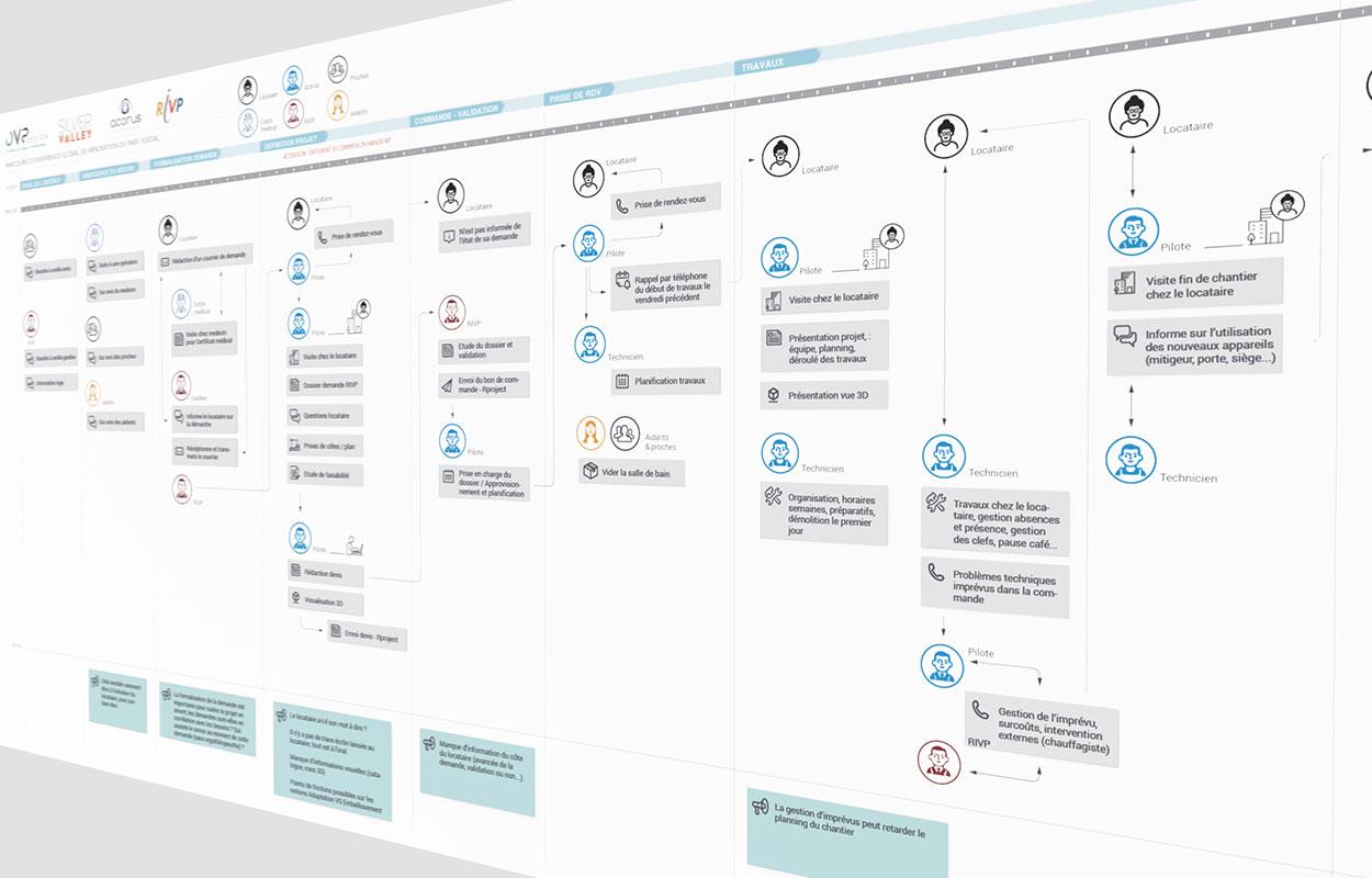 trame atelier design thinking par ova design
